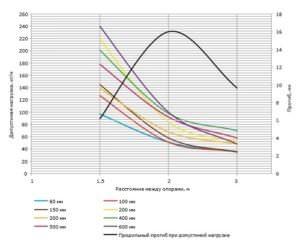 Методика подбора металлических лотков для кабеленесущих систем
