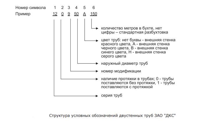 Электромонтажные двустенные трубы DKC